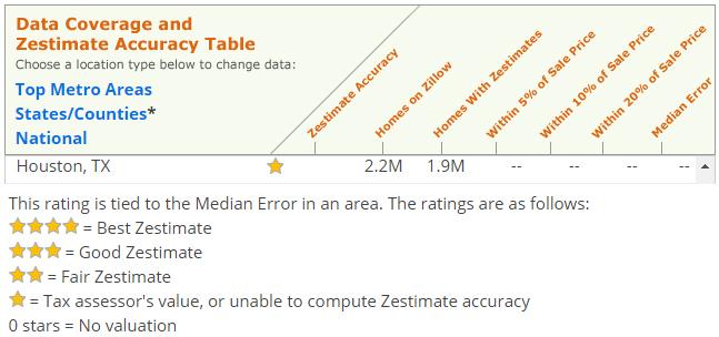 zillow-data